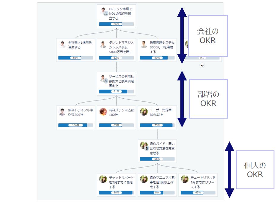 20190816_OKR座談会用_OKRツリー