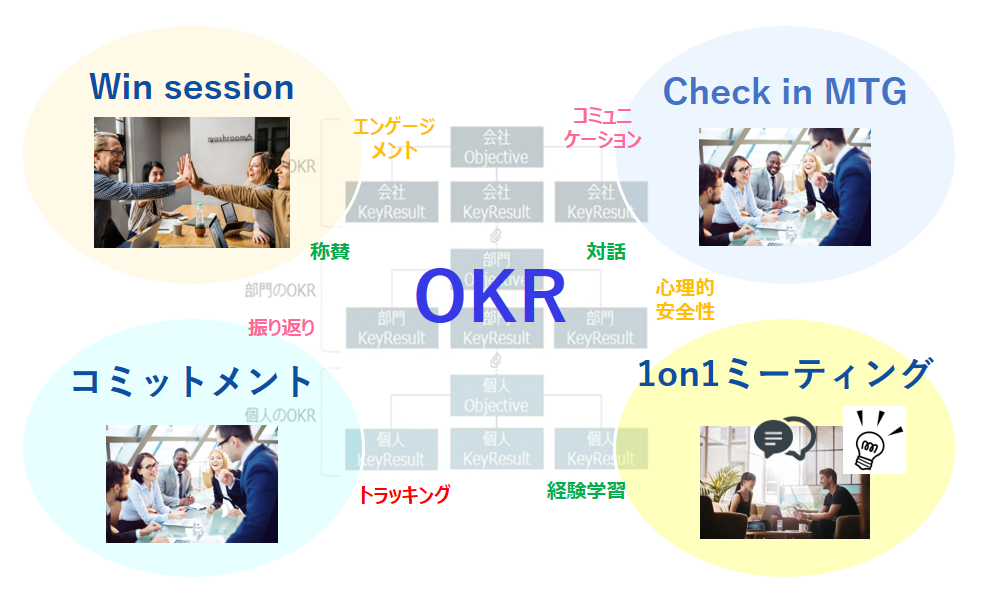 20190816_OKR座談会用_OKR運用サイクル-1