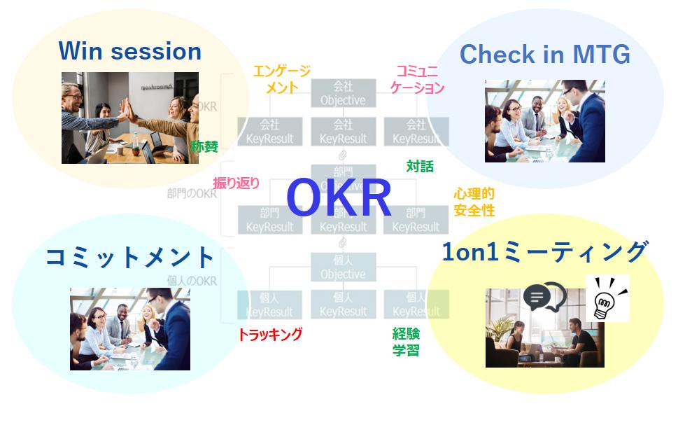 OKR座談会用_OKR運用サイクル