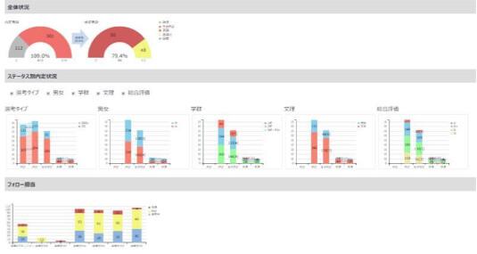 KPI・ROI分析