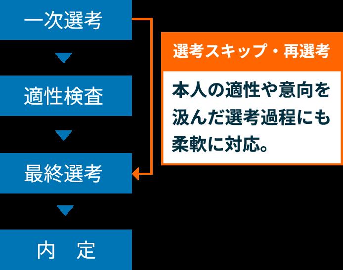 選考スキップフローイメージ